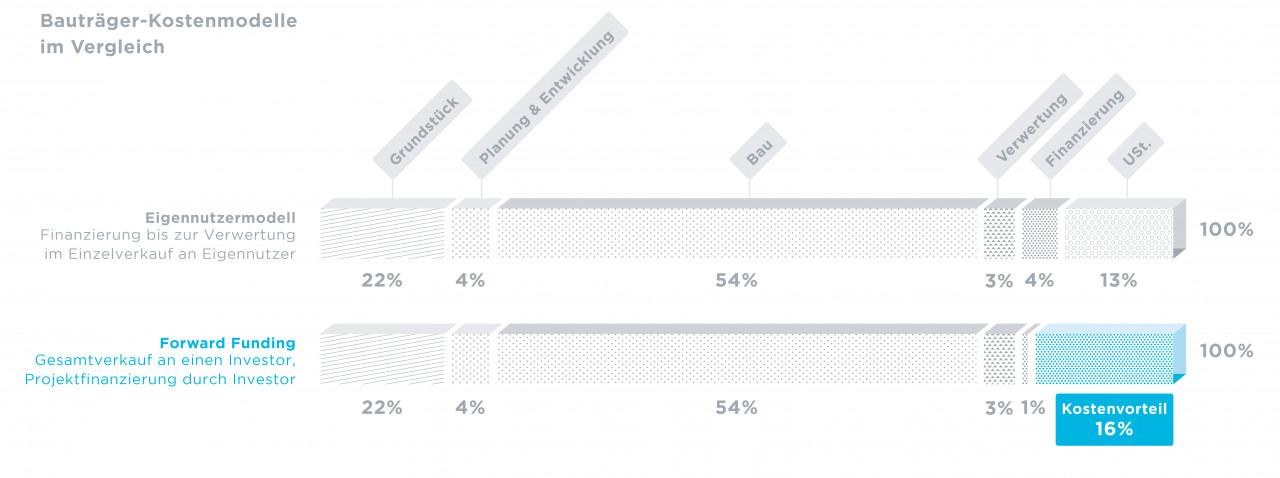 ADEQAT Forward Funding: Bauträger-Kostenmodelle im Vergleich